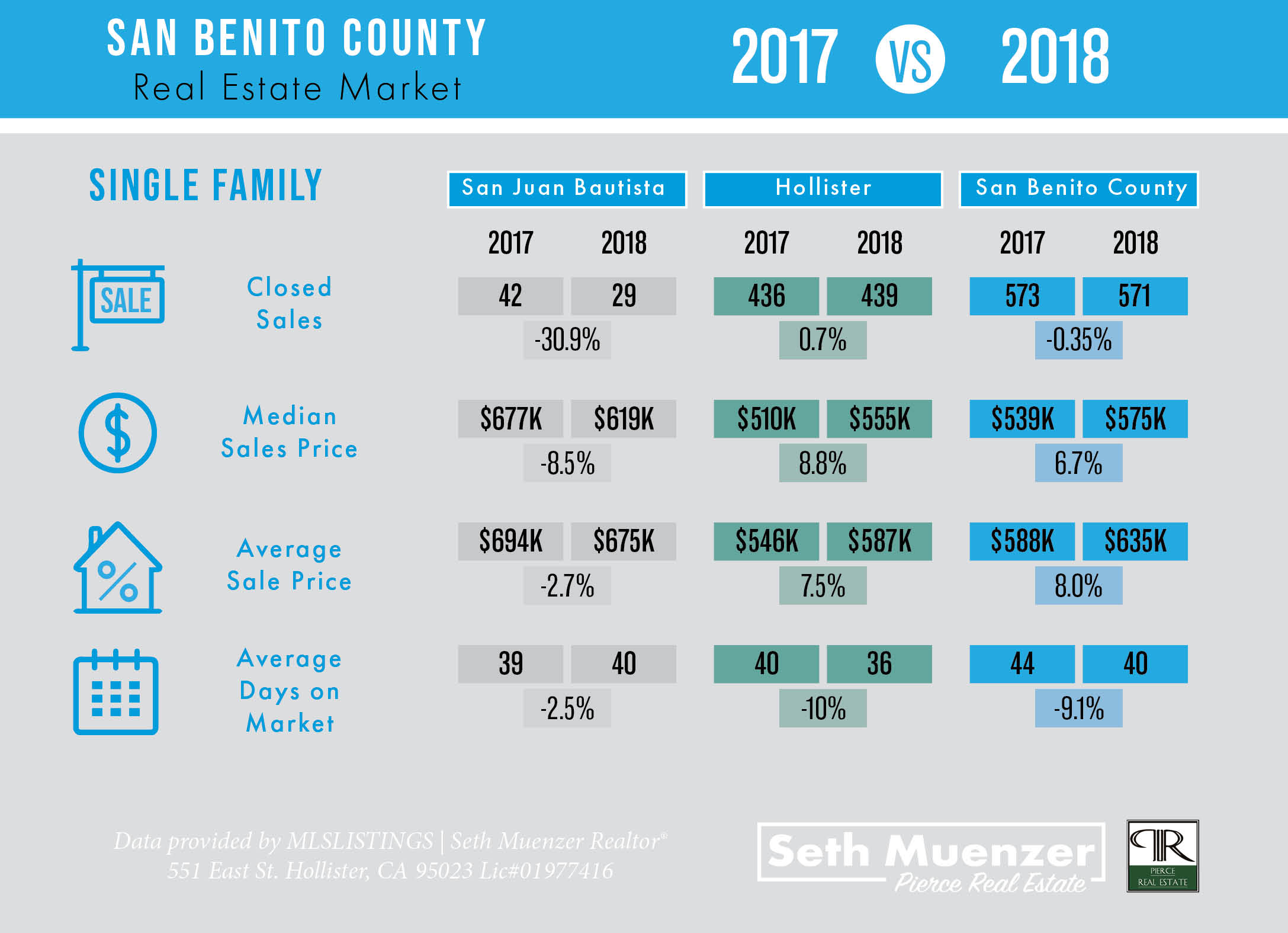 Hollister | San Benito Real Estate 2017 vs 2018 {INFOGRAPHIC}